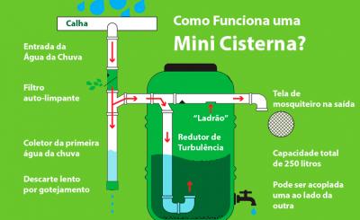 Esquema explicando o funcionamento do Kit Mini Cisterna