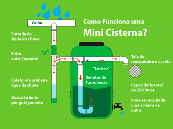 Esquema explicando o funcionamento do Kit Mini Cisterna